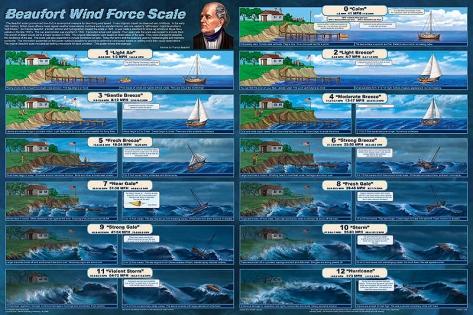 Beaufort_Wind_Force_Scale