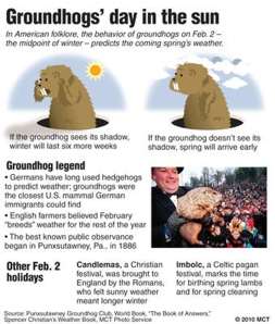 Brief description of the groundhogs' day legend; with information about the origins of the day and other early spring holidays. MCT 2010 krtcampus; campus; 01000000; ACE; krtentertainment entertainment; krtnational national; krtedonly; mctgraphic; 01004000; 01019000; 01028000; custom; festival; festive event; krtculture culture; krthistory history; tradition; traditional; punxsutawney phil pennsylvania pa.; u.s. us united states; drawing; photo; candlemas; groundhog day; imbolc; legend; shadow; winter spring; krt mct; staff; 2010; krt2010